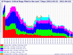Critical bugs filed in the last 7 days