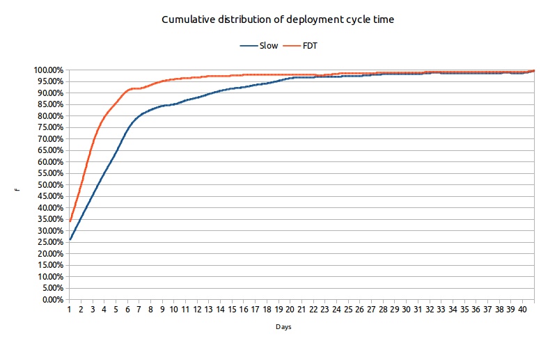 Deployment cycle time chart